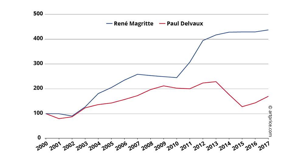 Gli indici di prezzo per René Magritte e Paul Delvaux -madeartis.org