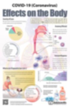 COVID-19 (Coronavirus) Effects on the Body - Mild to Moderate