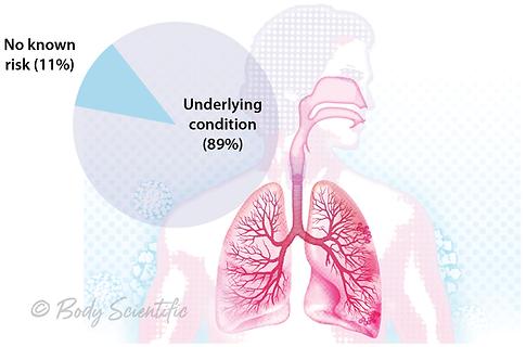 Risk of Hospitalization