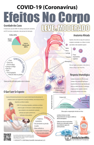 COVID-19 (Coronavírus) Efeitos No Corpo - Leve a Moderado