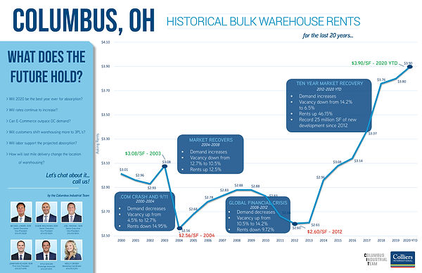 Historical Bulk Warehouse Rents.jpg