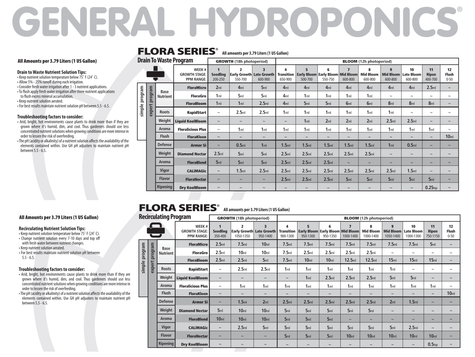General Hydroponics Flora