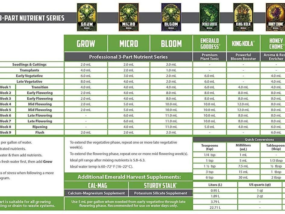 Emerald Harvest 3-Part