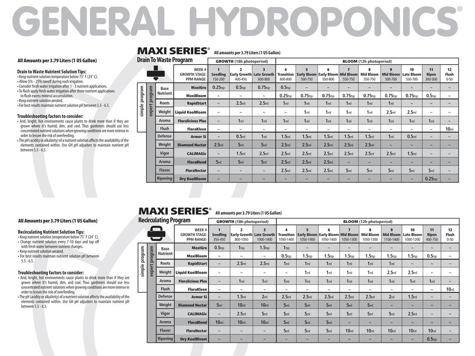 General Hydroponics Maxi