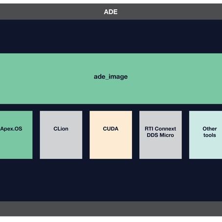 ADE—Ensuring that all developers in a project have a common, consistent development environment