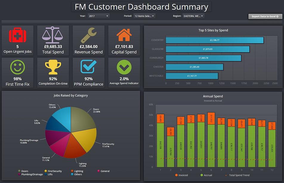 Clicdata sample dashboard