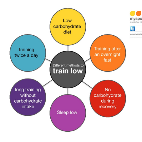 Fasted Training - the low down!