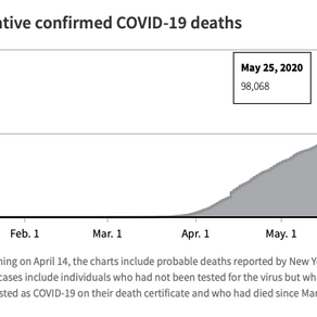 Leading Cause of Death in America Today?