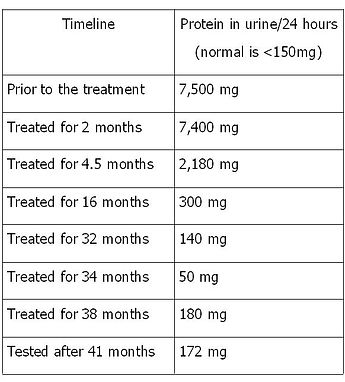 successful treatment of nephrotic syndrome by our medicine