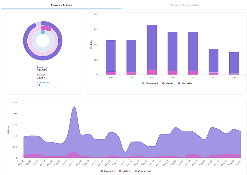 presence-analytics-new-charts.png