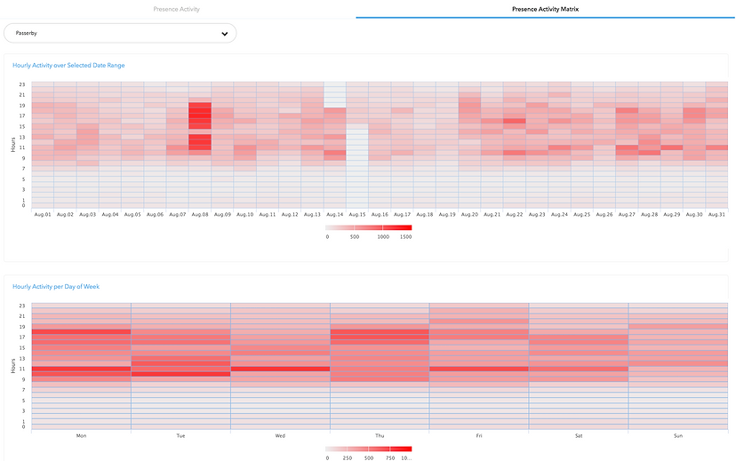 presence-analytics-new-matrix.png