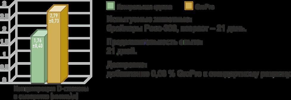 Показатели роста ворсинок кишечника при