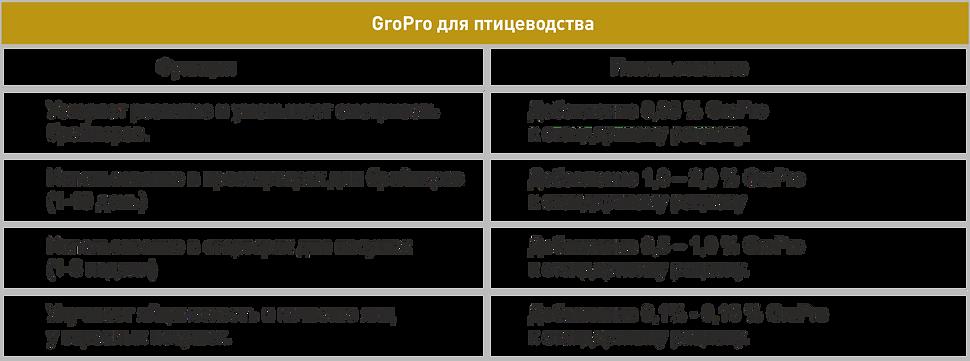 Авто Ист для птицеводста дозировка.png