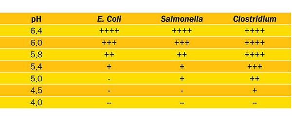Интенсивность развития бактерий при разл