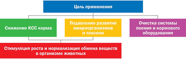 Цели применения подкислителей.jpg