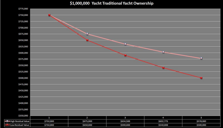yacht operational costs