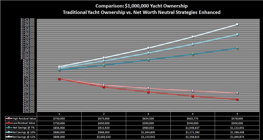 Profitable Yacht Ownership