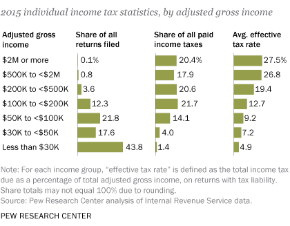 PEW effective_taxes_stats.png