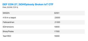 Final Score DEF CON 27 IoT CTF