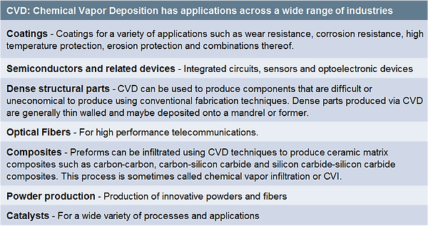 CVD applications - semiconductor manufacturing, industrial specialty gases, chemical storage, pharmaceutical , vacuum
