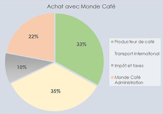 Budget de Monde Café