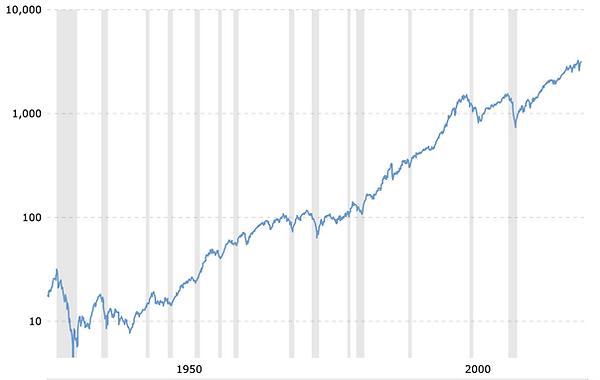 Ritorno S&P 500