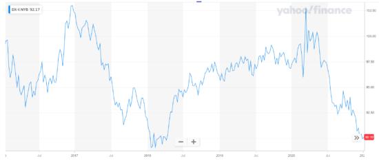 indice di valuta del dollaro.png