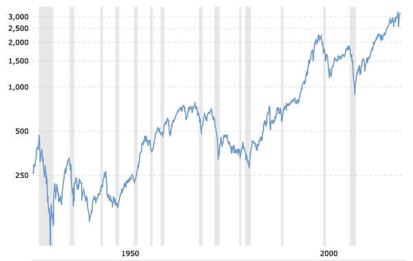 Ritorno S&P 500 con inflazione.png