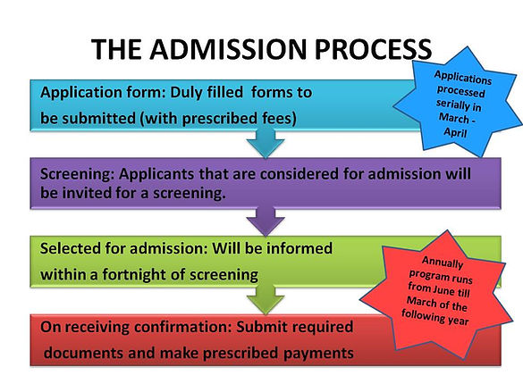 Admission process for Com DEALL EI program