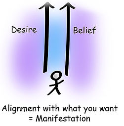 When you align your beliefs in the same direction as you goal you are in alignment and you manifest easily.  Illustration by Anna Garcia.