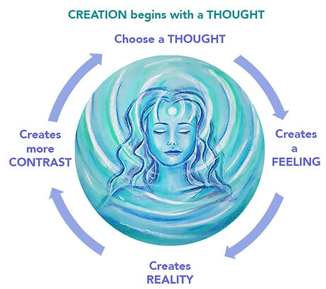 Creation begins with a thought which creates a feeling, which creates reality, which creates more contrast, which creates a new thought. Diagram and illustration by Anna Garcia