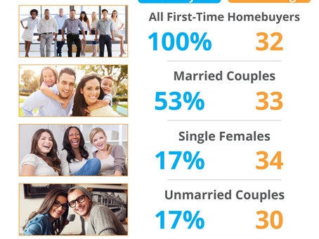 Millennials are on the move as first time homebuyers