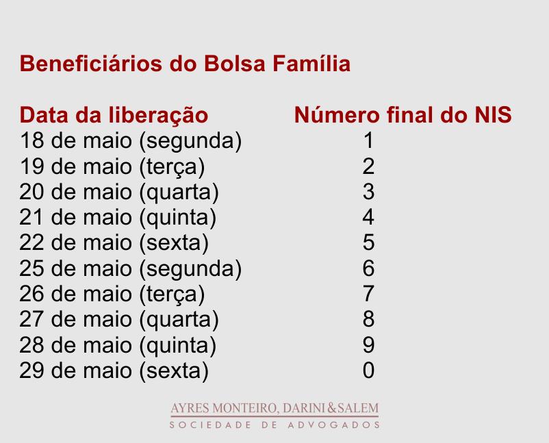 Calendário de Saque para beneficiário do Bolsa Família