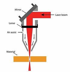 CO2 Laser Head