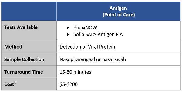 Antigen Table.jpg