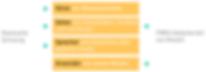 Einordnung FMEA-Kit in Lerntypen Wisskit