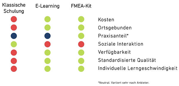 Vergleich Weiterbildungsmodelle mit FMEA