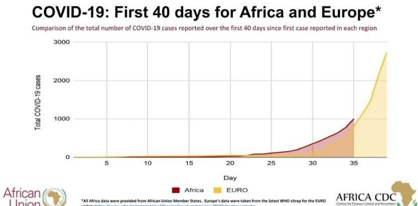 Africa has a COVID-19 time bomb to defuse