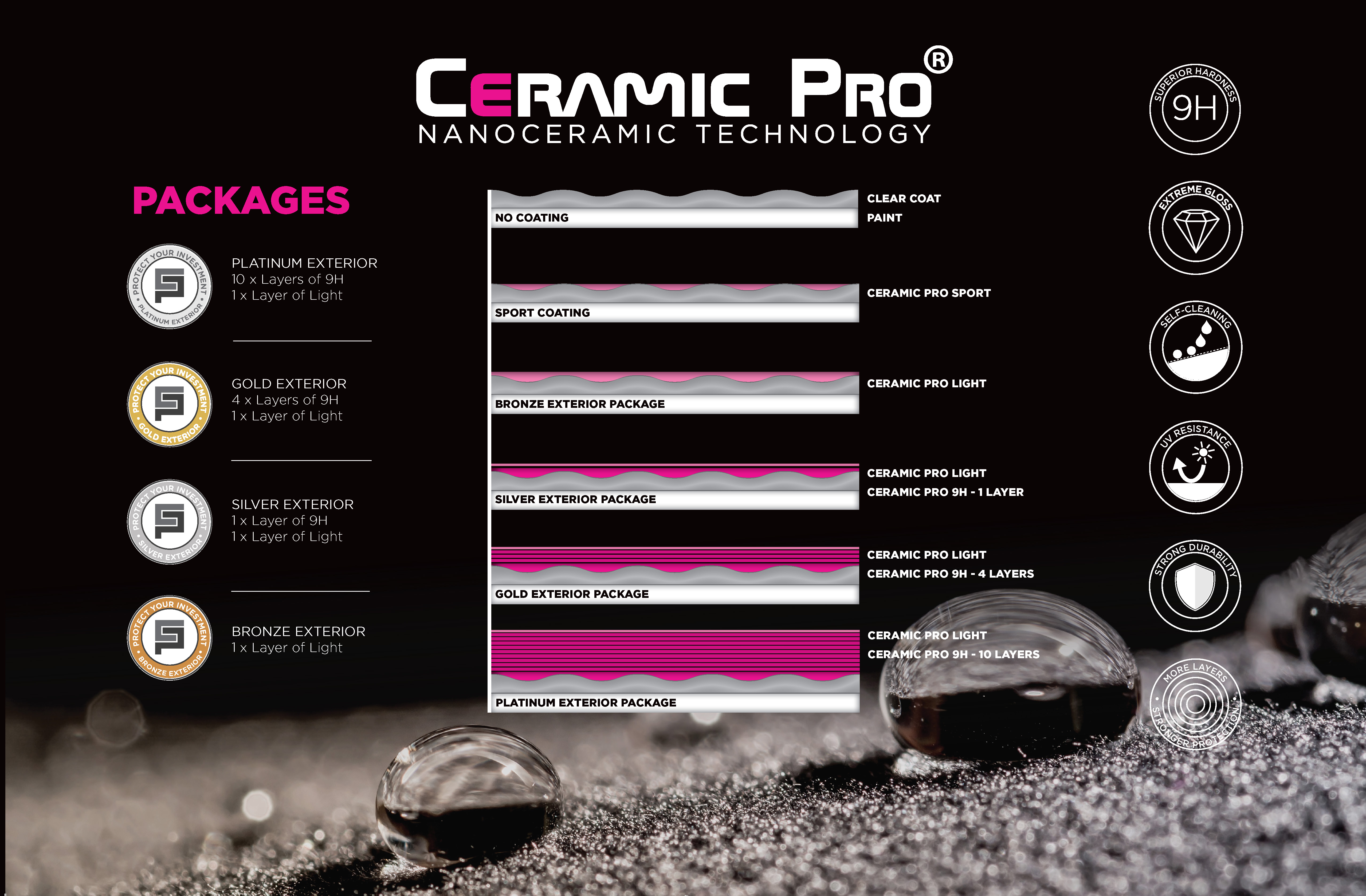 Ceramic Pro Packages