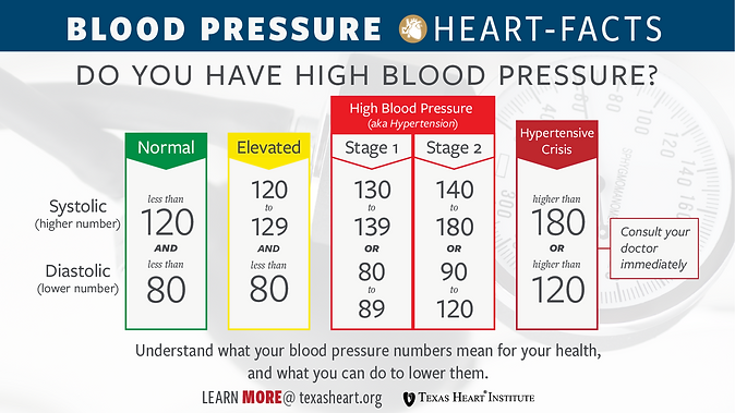 thi-heartfacts-blood-pressure-guidlines-