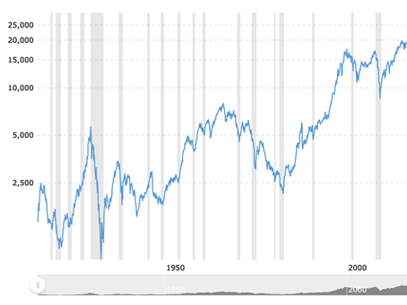 Why the Dow Jones Industrial Average (DJIA) is a Terrible Benchmark