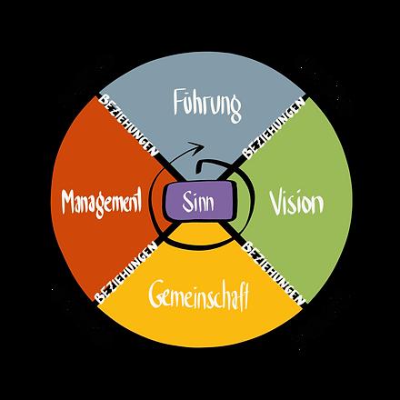 Der Organisationskompass.png