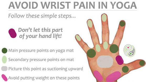Strenghten wrist with yoga Budapest
