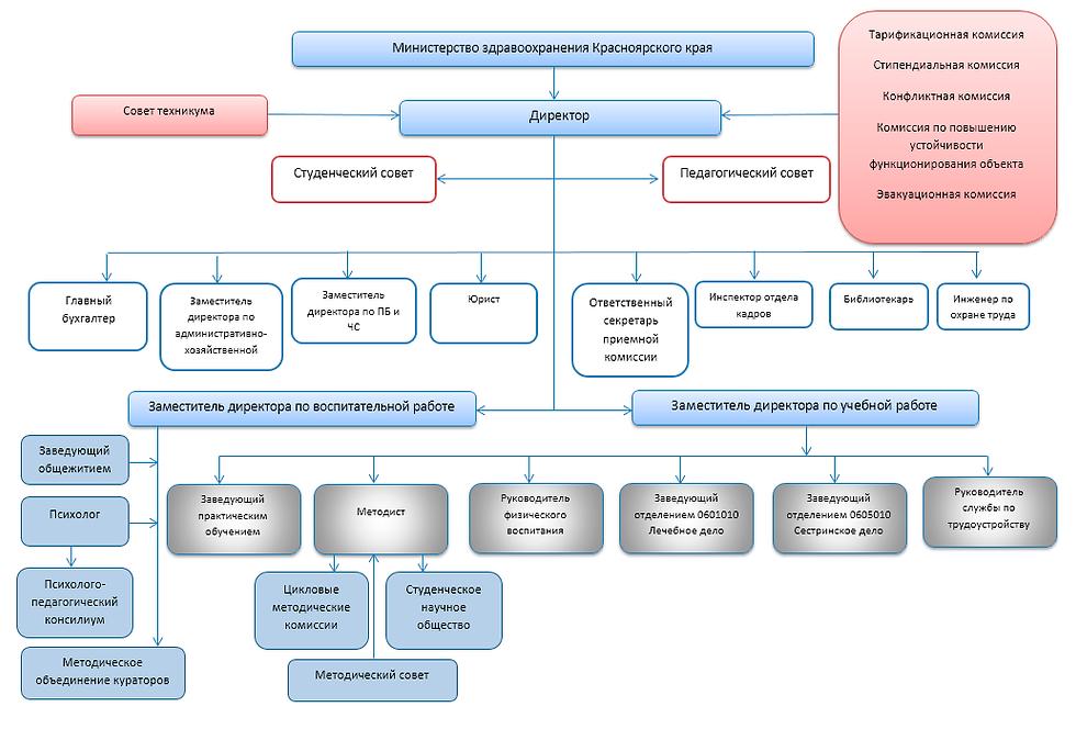 Схема управления техникумом