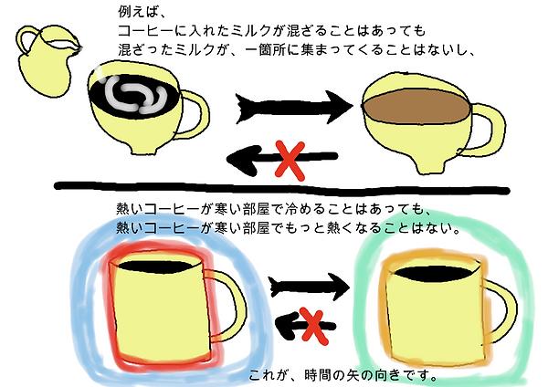 例えば、コーヒーに入れたミルクが混ざることはあっても、混ざったミルクが、一箇所に集まってくることはないし、熱いコーヒーが寒い部屋で冷めることはあっても、熱いコーヒー寒い部屋でもっと熱くなることはない。これが、時間の矢の向きです。