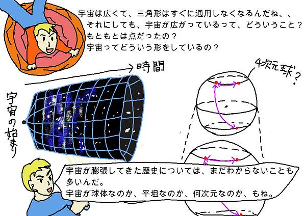 子供:「宇宙は広くて、三角形はすぐに通用しなくなるんだね、、それにしても宇宙が広がっているって、どういうこと?元々は点だったの?宇宙ってどういう形をしているの?」お父さん:「宇宙が膨張してきた歴史については、まだわからないことも多いんだ。宇宙が球体なのか、平坦なのか、何次元なのか、もね。」