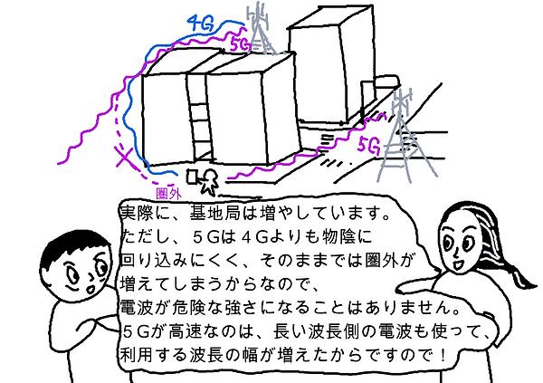 実際に、基地局は増やしています。ただし、5Gは4Gよりも物陰に回り込みにくく、そのままでは圏外が増えてしまうからなので、電波が危険な強さになることはありません。5Gが高速なのは、長い波長側の電波も使って、利用する波長の幅が増えたからですので!