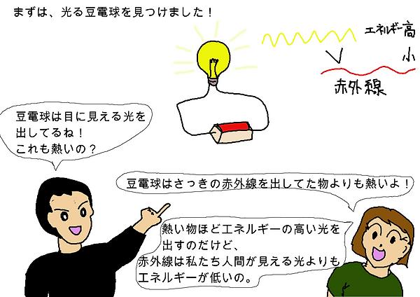 まずは、光る豆電球を見つけました!豆電球は目に見える光を 出してるね! これも熱いの?豆電球はさっきの赤外線を出してた物よりも熱いよ!熱い物ほどエネルギーの高い光を出すのだけど、赤外線は私たち人間が見える光よりもエネルギーが低いの。