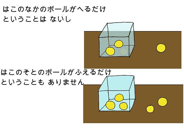 箱の中のボールが減るだけということはないし、箱の外のボールが増えるだけということもありません。