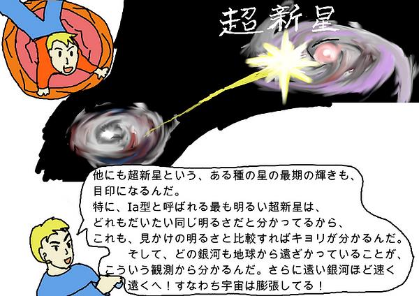お父さん:「他にも超新星という、ある種の星の最期の輝きも、目印になるんだ。特に、Ia型と呼ばれる最も明るい超新星は、どれもだいたい同じ明るさだと分かってるから、これも、見かけの明るさと比較すれば距離が分かるんだ。そして、どの銀河も遠下がっていることが、こういう観測から分かるんだ。さらに遠い銀河ほど早く遠くへ!すなわち宇宙は膨張している!」